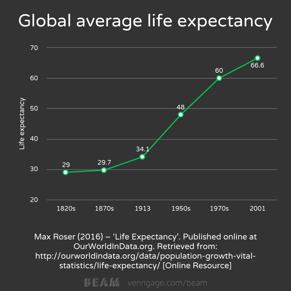 average global life expectancy